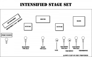 Intensified Stage Plan